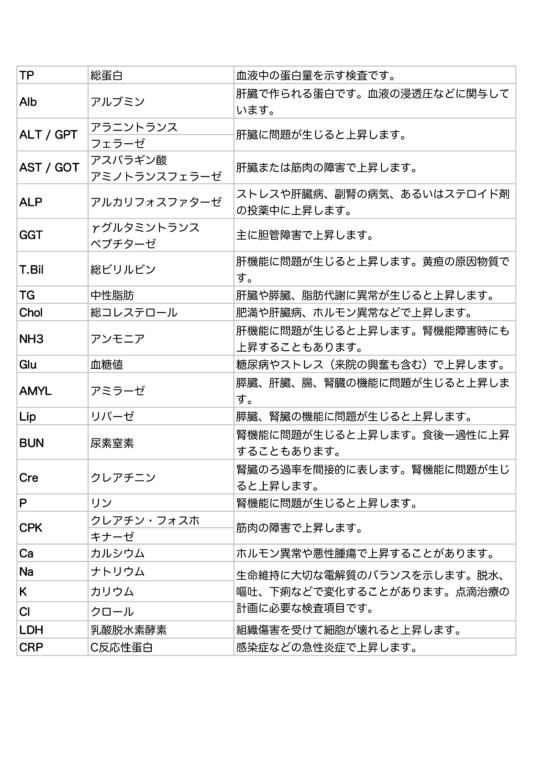 血液生化学検査|西山動物病院|千葉県流山市、松戸市、柏市、埼玉県